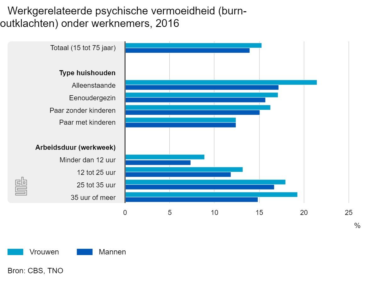 Jonge vrouwen vaakst psychisch vermoeid door werk