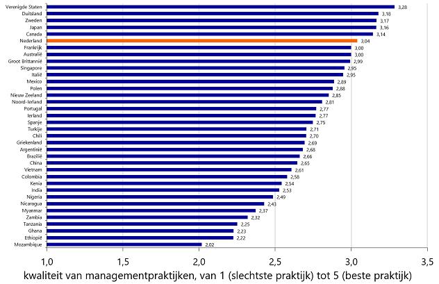 Nederlands management heeft inhaalslag te maken